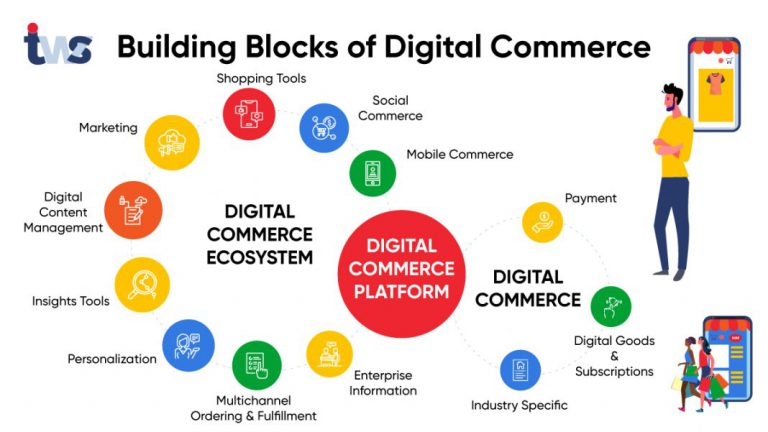 What is Digital Commerce? 6 Hot Digital Commerce Trends