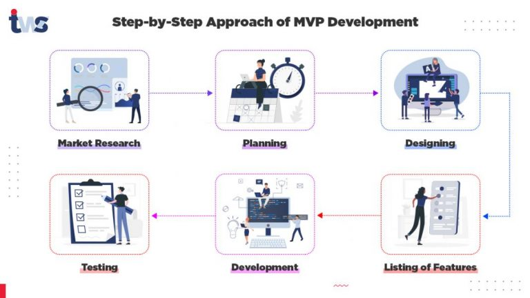 Step-by-Step Guide for MVP Development in 2021