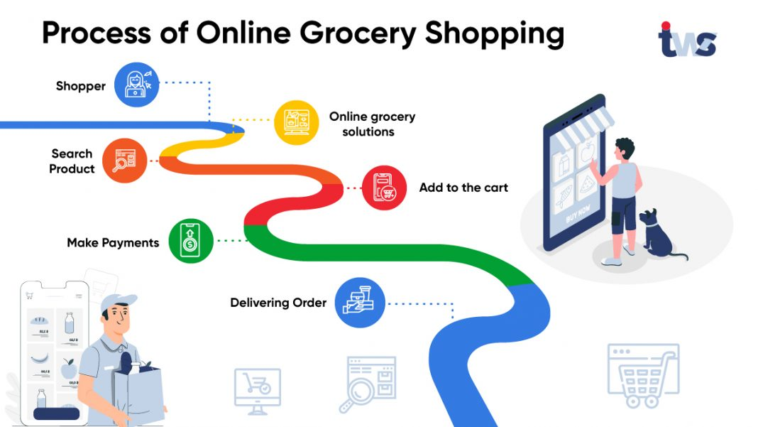 grocery delivery solutions