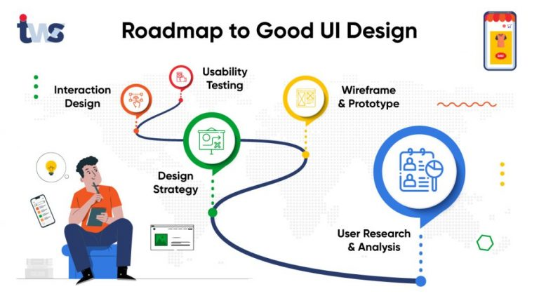 UI Design Roadmap: How to Plan your Website Designing?