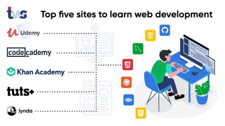 Top Five Sites You Can Learn Web Development For Free!