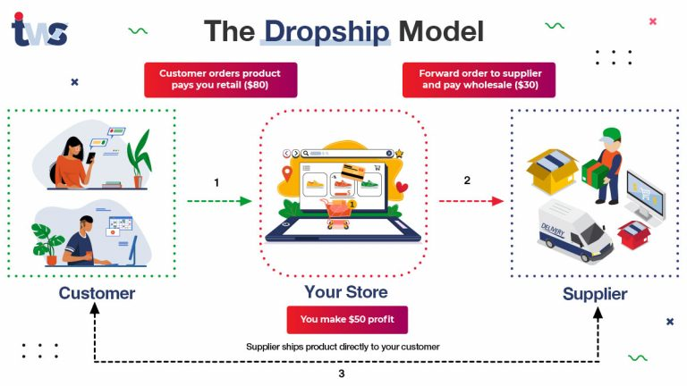 What is Dropshipping and how to start With Dropshipping business?