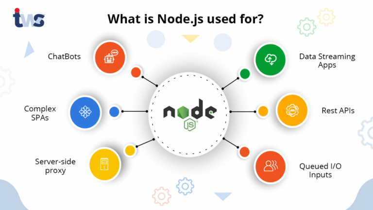 What is Nodejs Used for? Nodejs Use Cases