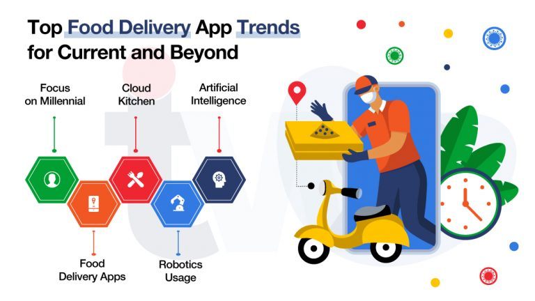 4 Top Food Delivery App Trends that will change the future of the Food Industry